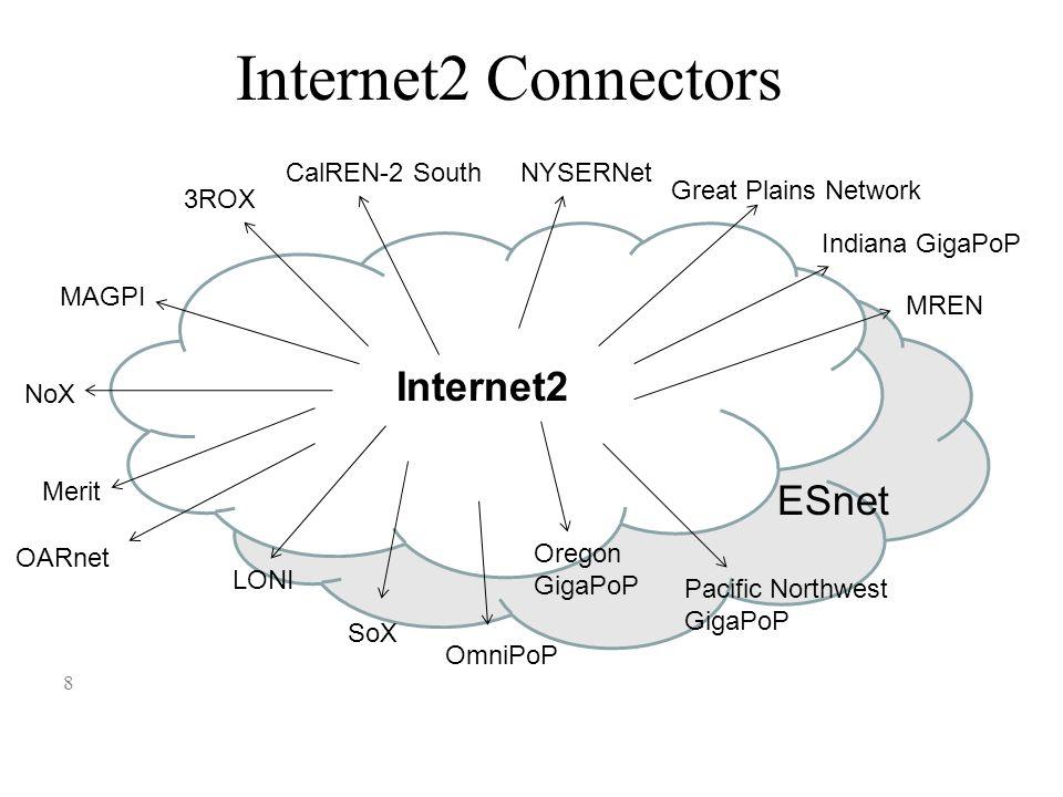 Internet2 Connectors 8 MAGPI 3ROX CalREN-2 South Great Plains Network Indiana GigaPoP MREN Merit LONI Internet2 ESnet NoX NYSERNet OARnet OmniPoP SoX