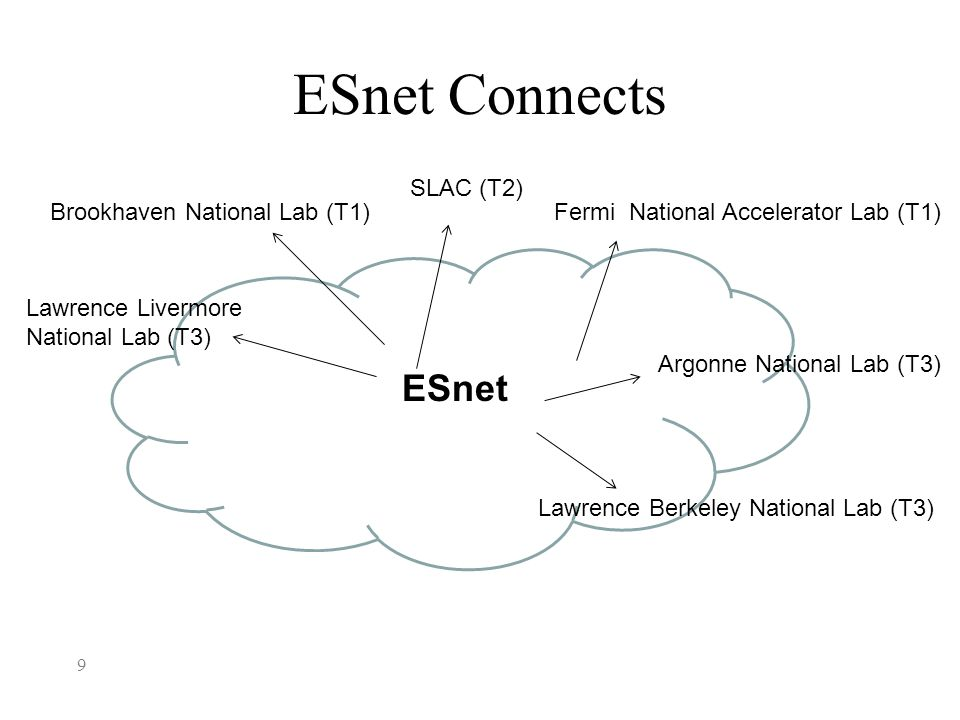 ESnet Connects 9 Lawrence Livermore National Lab (T3) Brookhaven National Lab (T1) SLAC (T2) Fermi National Accelerator Lab (T1) Lawrence Berkeley National Lab (T3) ESnet Argonne National Lab (T3)