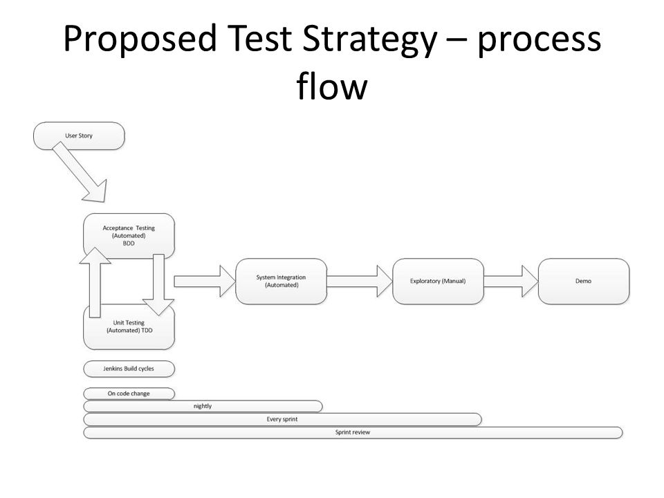 Proposed Test Strategy – process flow