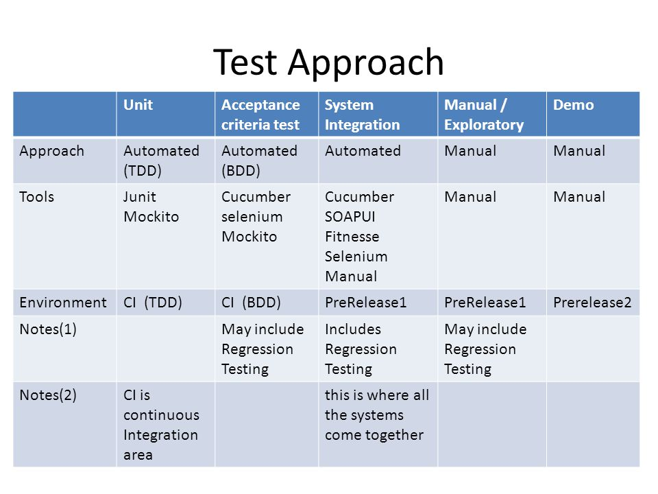 Test Approach UnitAcceptance criteria test System Integration Manual / Exploratory Demo ApproachAutomated (TDD) Automated (BDD) AutomatedManual ToolsJunit Mockito Cucumber selenium Mockito Cucumber SOAPUI Fitnesse Selenium Manual Manual EnvironmentCI (TDD)CI (BDD)PreRelease1 Prerelease2 Notes(1)May include Regression Testing Includes Regression Testing May include Regression Testing Notes(2)CI is continuous Integration area this is where all the systems come together