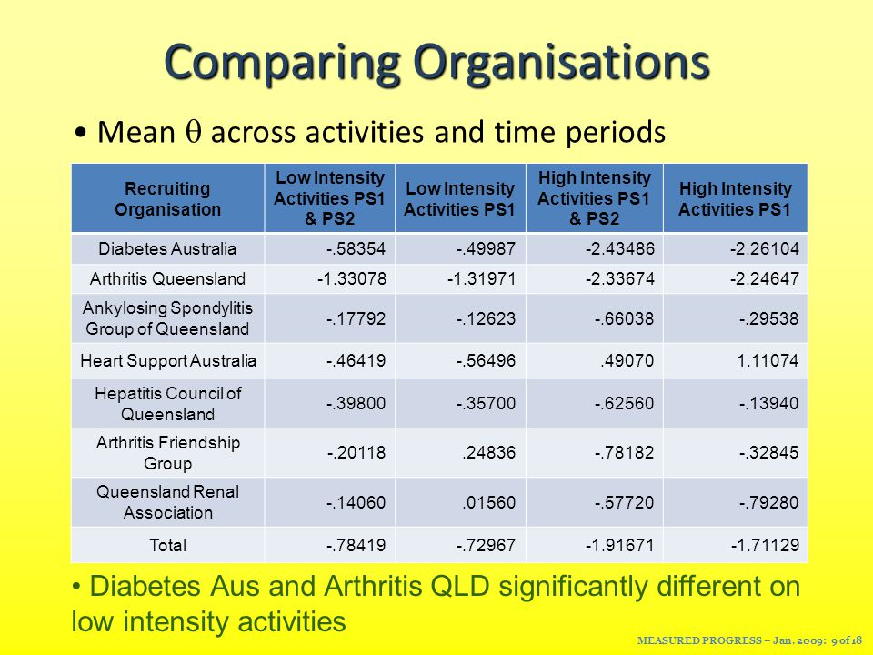 Comparing Organisations Recruiting Organisation Low Intensity Activities PS1 & PS2 Low Intensity Activities PS1 High Intensity Activities PS1 & PS2 High Intensity Activities PS1 Diabetes Australia-.58354-.49987-2.43486-2.26104 Arthritis Queensland-1.33078-1.31971-2.33674-2.24647 Ankylosing Spondylitis Group of Queensland -.17792-.12623-.66038-.29538 Heart Support Australia-.46419-.56496.490701.11074 Hepatitis Council of Queensland -.39800-.35700-.62560-.13940 Arthritis Friendship Group -.20118.24836-.78182-.32845 Queensland Renal Association -.14060.01560-.57720-.79280 Total-.78419-.72967-1.91671-1.71129 Diabetes Aus and Arthritis QLD significantly different on low intensity activities MEASURED PROGRESS – Jan.