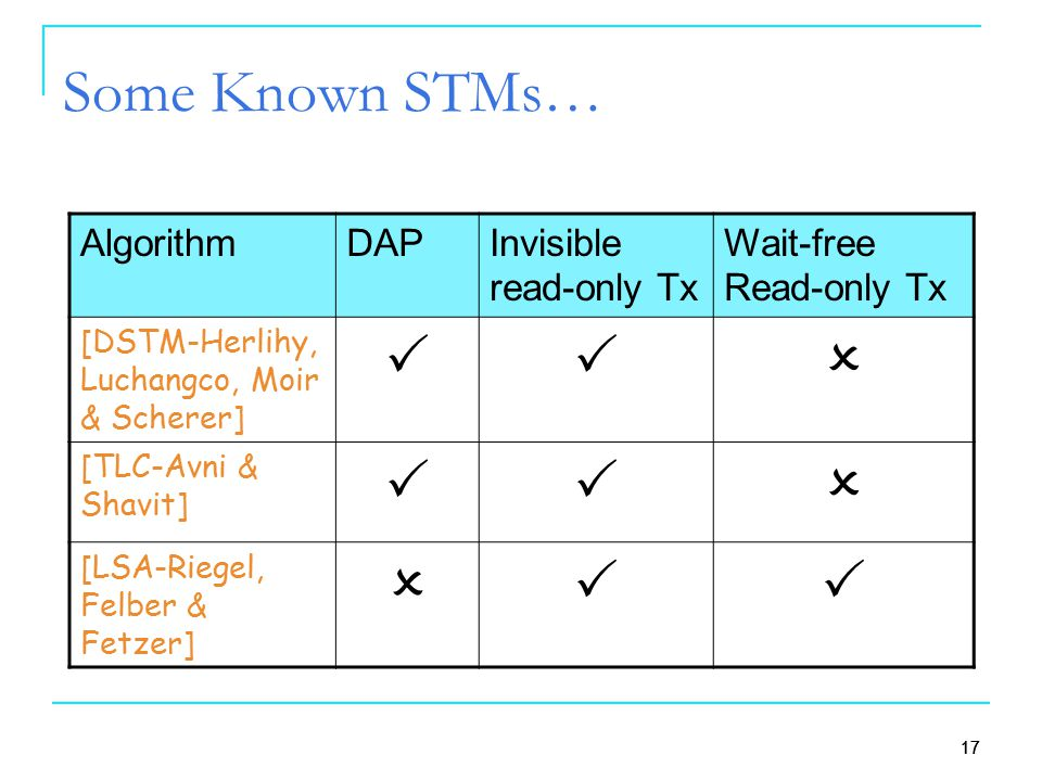 17 Some Known STMs… Wait-free Read-only Tx Invisible read-only Tx DAPAlgorithm  [DSTM-Herlihy, Luchangco, Moir & Scherer]  [TLC-Avni & Shavit] 