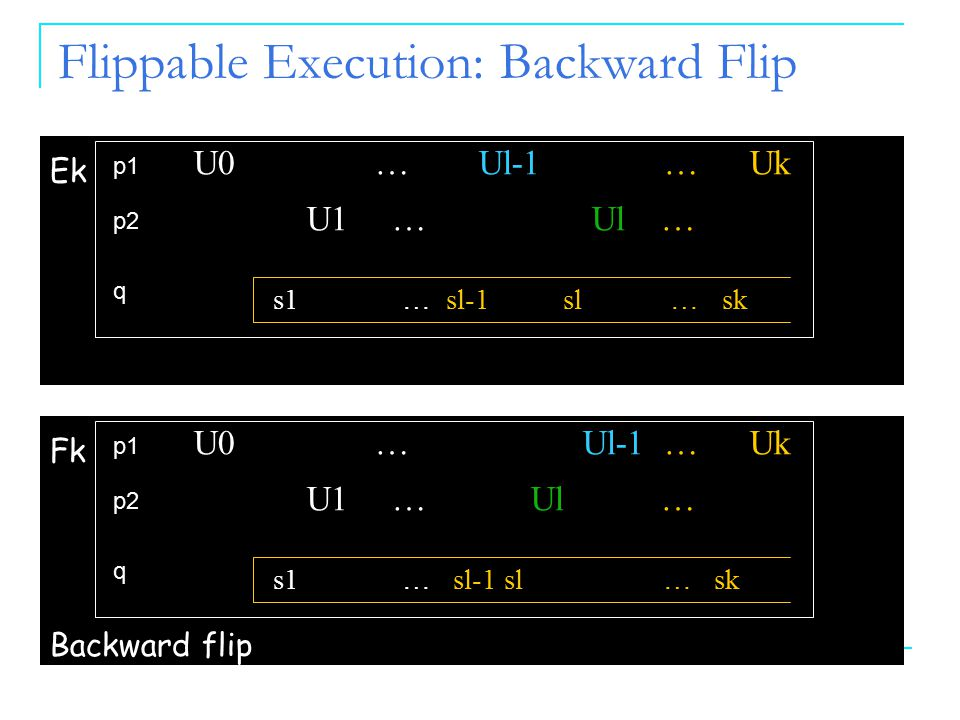 Flippable Execution: Backward Flip p1 p2 q s1 … sl-1 sl … sk U1 … Ul … U0 … Ul-1 … Uk Ek p1 p2 q s1 … sl-1 sl … sk U1 … Ul … U0 … Ul-1 … Uk Fk Backwar