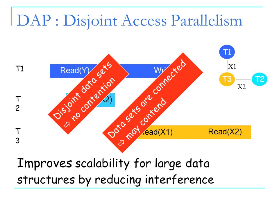 66 Inherent Limitations on TMs 6 DAP : More Formally An STM implementation is disjoint access parallel if two transactions T1 and T2 contend on the same base object ONLY IF the data sets of T1 and T2 are connected The data sets of T1 and T2 either intersect or are connected via other transactions Concurrently execute a low-level operation [Israeli & Rappaport, 1994]
