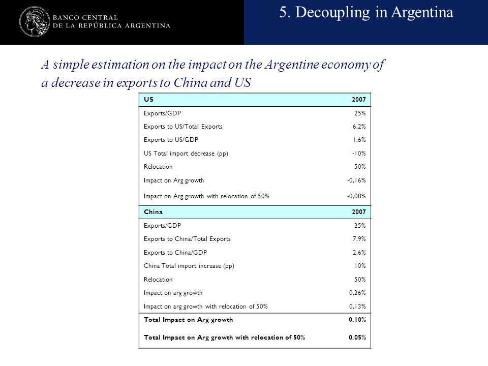 Nombre de la presentación en cuerpo 17 A simple estimation on the impact on the Argentine economy of a decrease in exports to China and US US2007 Expo