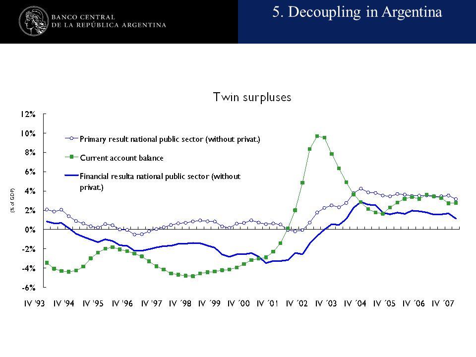 Nombre de la presentación en cuerpo 17 5. Decoupling in Argentina