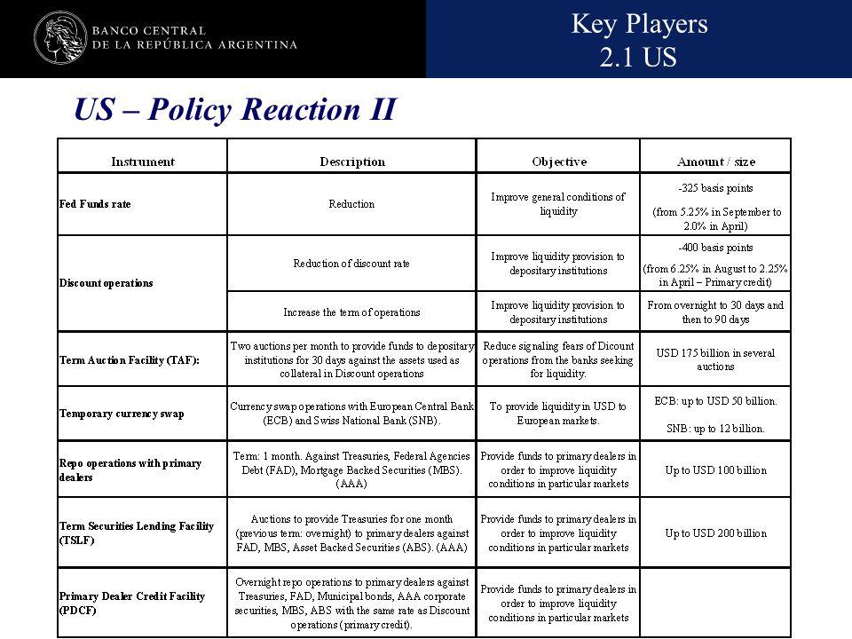 Nombre de la presentación en cuerpo 17 US – Policy Reaction II Key Players 2.1 US