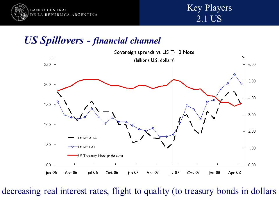 Nombre de la presentación en cuerpo 17 US Spillovers - financial channel Key Players 2.1 US decreasing real interest rates, flight to quality (to trea