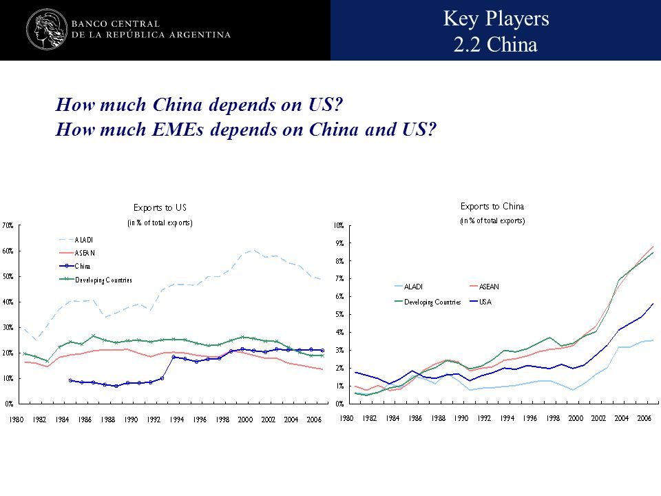 Nombre de la presentación en cuerpo 17 How much China depends on US? How much EMEs depends on China and US? Key Players 2.2 China