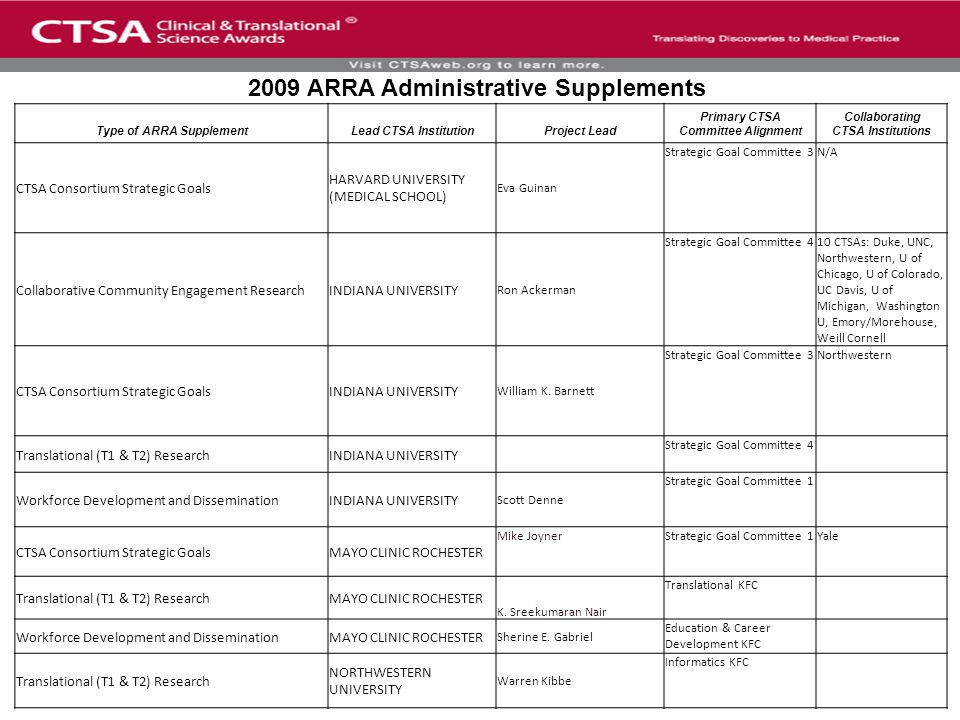 Type of ARRA SupplementLead CTSA InstitutionProject Lead Primary CTSA Committee Alignment Collaborating CTSA Institutions CTSA Consortium Strategic Goals HARVARD UNIVERSITY (MEDICAL SCHOOL) Eva Guinan Strategic Goal Committee 3N/A Collaborative Community Engagement ResearchINDIANA UNIVERSITY Ron Ackerman Strategic Goal Committee 410 CTSAs: Duke, UNC, Northwestern, U of Chicago, U of Colorado, UC Davis, U of Michigan, Washington U, Emory/Morehouse, Weill Cornell CTSA Consortium Strategic GoalsINDIANA UNIVERSITY William K.
