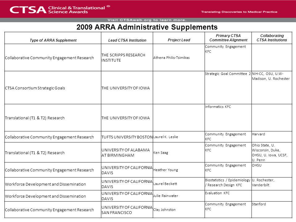 Type of ARRA SupplementLead CTSA InstitutionProject Lead Primary CTSA Committee Alignment Collaborating CTSA Institutions Workforce Development and Dissemination UNIVERSITY OF CALIFORNIA SAN FRANCISCO Biostatistics / Epidemiology / Research Design KFC Vanderbilt, UC Davis, U.