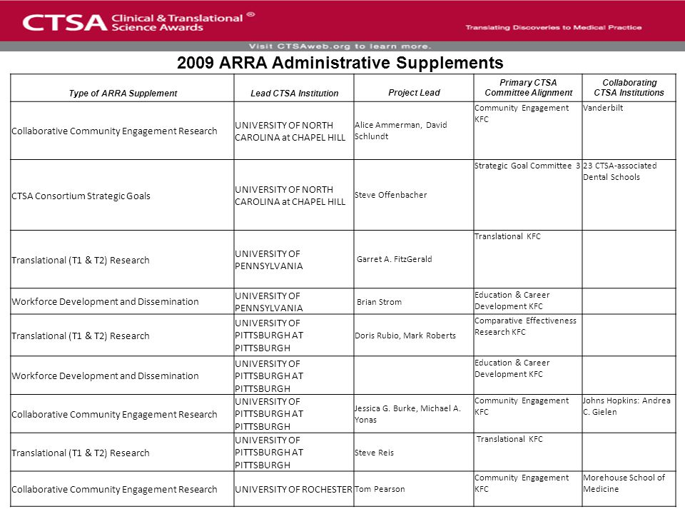 Type of ARRA SupplementLead CTSA InstitutionProject Lead Primary CTSA Committee Alignment Collaborating CTSA Institutions Collaborative Community Engagement Research UNIVERSITY OF NORTH CAROLINA at CHAPEL HILL Alice Ammerman, David Schlundt Community Engagement KFC Vanderbilt CTSA Consortium Strategic Goals UNIVERSITY OF NORTH CAROLINA at CHAPEL HILL Steve Offenbacher Strategic Goal Committee 323 CTSA-associated Dental Schools Translational (T1 & T2) Research UNIVERSITY OF PENNSYLVANIA Garret A.