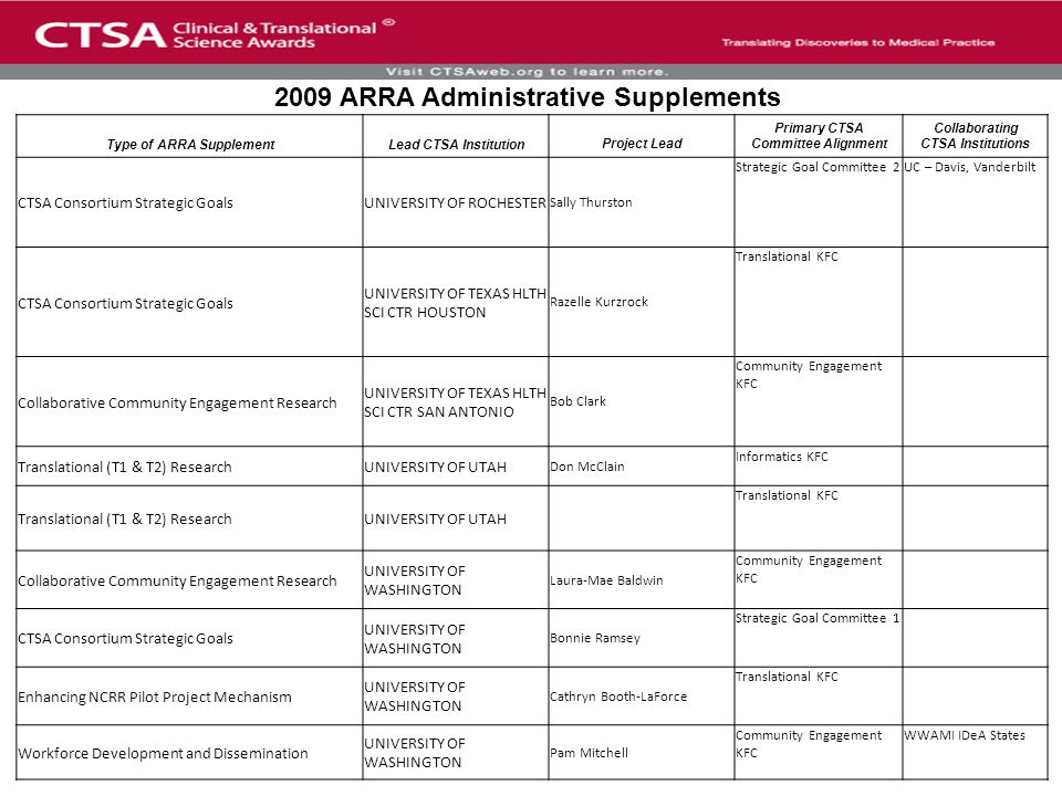 Type of ARRA SupplementLead CTSA InstitutionProject Lead Primary CTSA Committee Alignment Collaborating CTSA Institutions CTSA Consortium Strategic GoalsUNIVERSITY OF ROCHESTER Sally Thurston Strategic Goal Committee 2UC – Davis, Vanderbilt CTSA Consortium Strategic Goals UNIVERSITY OF TEXAS HLTH SCI CTR HOUSTON Razelle Kurzrock Translational KFC Collaborative Community Engagement Research UNIVERSITY OF TEXAS HLTH SCI CTR SAN ANTONIO Bob Clark Community Engagement KFC Translational (T1 & T2) ResearchUNIVERSITY OF UTAH Don McClain Informatics KFC Translational (T1 & T2) ResearchUNIVERSITY OF UTAH Translational KFC Collaborative Community Engagement Research UNIVERSITY OF WASHINGTON Laura-Mae Baldwin Community Engagement KFC CTSA Consortium Strategic Goals UNIVERSITY OF WASHINGTON Bonnie Ramsey Strategic Goal Committee 1 Enhancing NCRR Pilot Project Mechanism UNIVERSITY OF WASHINGTON Cathryn Booth-LaForce Translational KFC Workforce Development and Dissemination UNIVERSITY OF WASHINGTON Pam Mitchell Community Engagement KFC WWAMI IDeA States 2009 ARRA Administrative Supplements