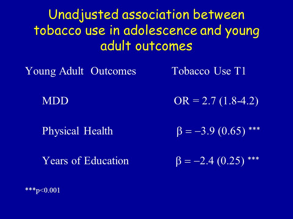 Unadjusted association between tobacco use in adolescence and young adult outcomes Young Adult OutcomesTobacco Use T1 MDD OR = 2.7 (1.8-4.2) Physical Health   Years of Education   ***p<0.001