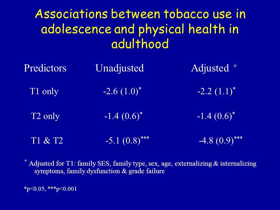 Associations between tobacco use in adolescence and physical health in adulthood Predictors Unadjusted Adjusted + T1 only -2.6 (1.0) * -2.2 (1.1) * T2 only -1.4 (0.6) * -1.4 (0.6) * T1 & T2 -5.1 (0.8) *** -4.8 (0.9) *** + Adjusted for T1: family SES, family type, sex, age, externalizing & internalizing symptoms, family dysfunction & grade failure *p<0.05, ***p<0.001