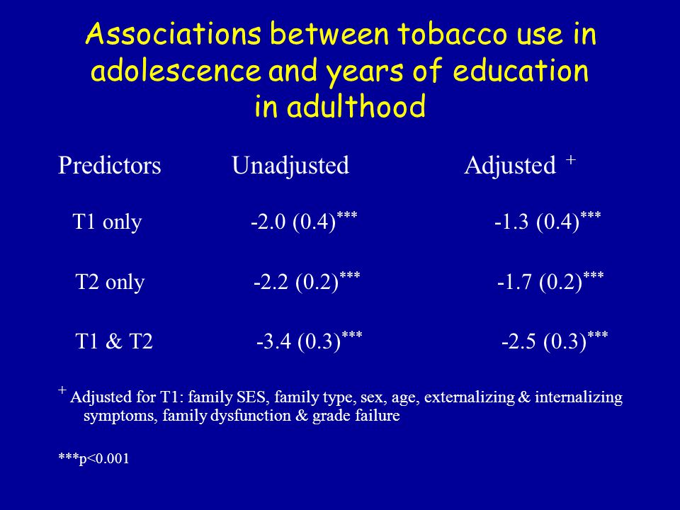 Associations between tobacco use in adolescence and years of education in adulthood Predictors Unadjusted Adjusted + T1 only -2.0 (0.4) *** -1.3 (0.4) *** T2 only -2.2 (0.2) *** -1.7 (0.2) *** T1 & T2 -3.4 (0.3) ***   -2.5 (0.3) *** + Adjusted for T1: family SES, family type, sex, age, externalizing & internalizing symptoms, family dysfunction & grade failure ***p<0.001