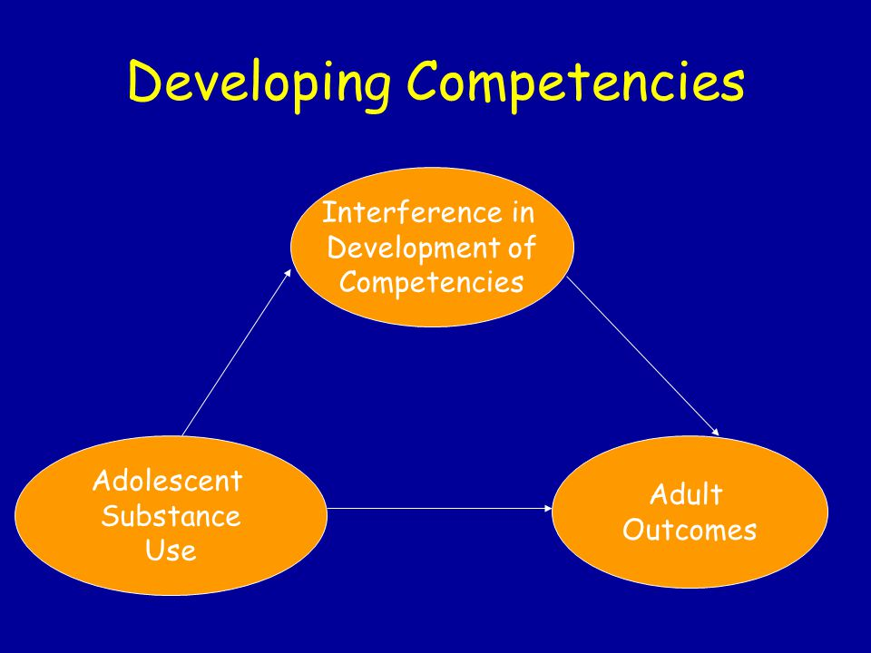 Developing Competencies Adolescent Substance Use Interference in Development of Competencies Adult Outcomes