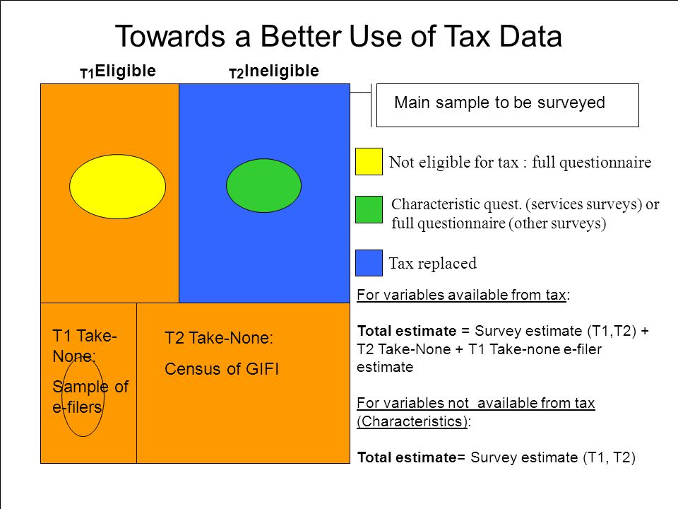 22 Towards a Better Use of Tax Data T2 T2 Take-None: Census of GIFI EXCLUSION THRESHOLD Main sample to be surveyed For variables available from tax: Total estimate = Survey estimate (T1,T2) + T2 Take-None + T1 Take-none e-filer estimate For variables not available from tax (Characteristics): Total estimate= Survey estimate (T1, T2) Not eligible for tax : full questionnaire Tax replaced Characteristic quest.