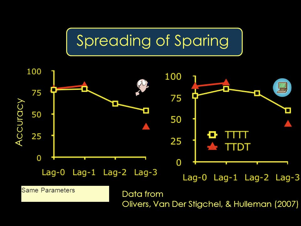 Spreading of Sparing Data from Olivers, Van Der Stigchel, & Hulleman (2007) Same Parameters
