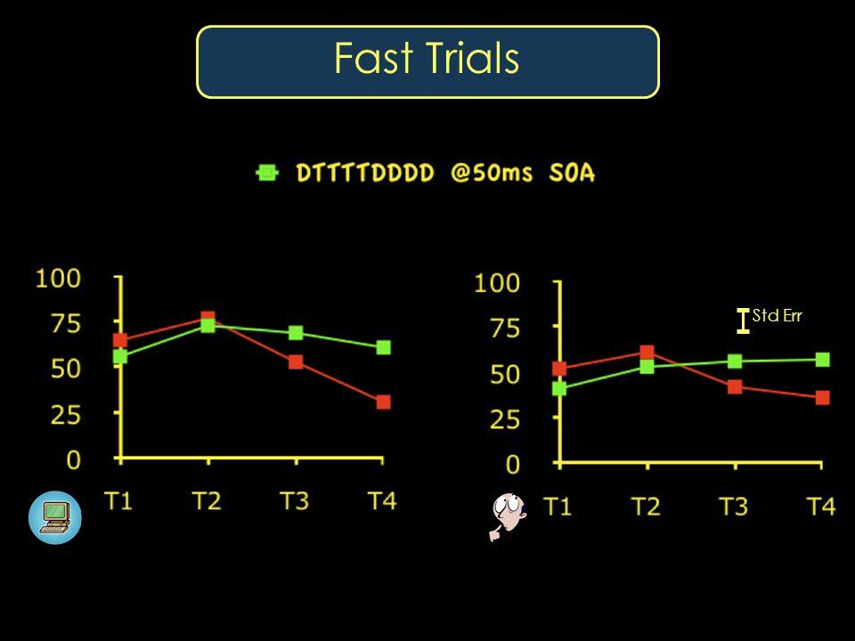 Fast Trials Std Err