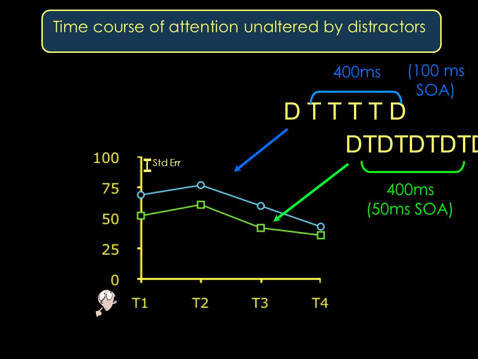 Time course of attention unaltered by distractors DTDTDTDTD 400ms (50ms SOA) D T T T T D 400ms (100 ms SOA) Std Err