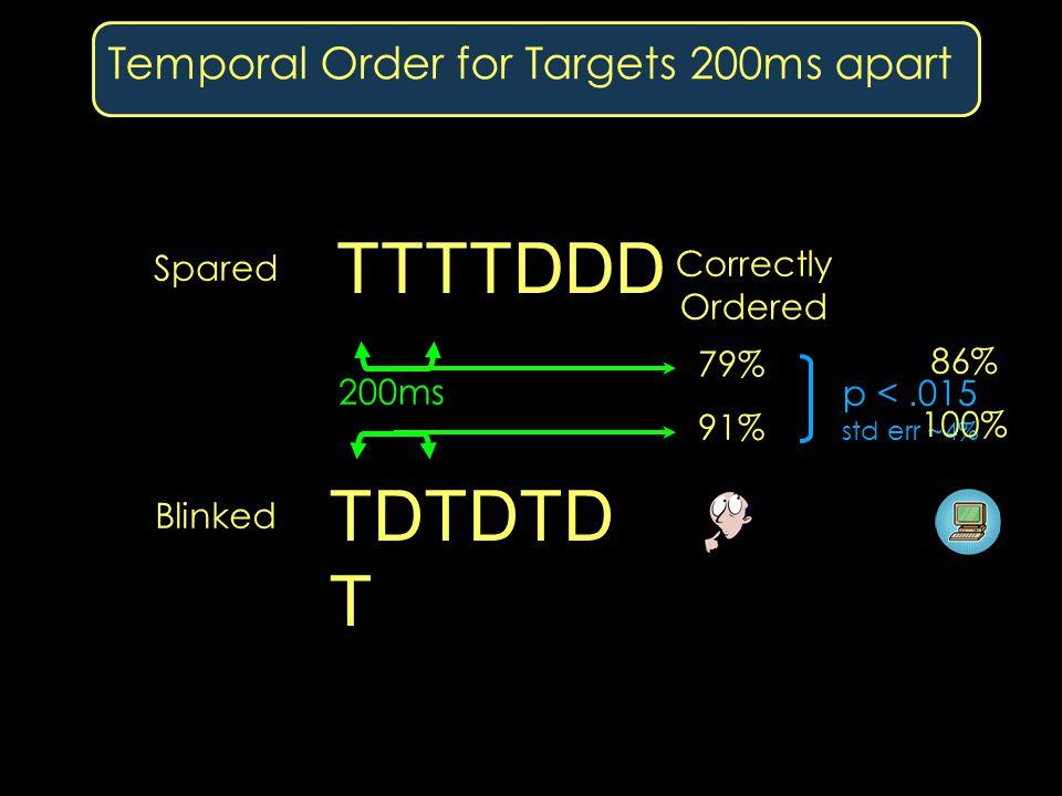 Temporal Order for Targets 200ms apart TDTDTD T TTTTDDD 200ms 91% 79% p <.015 std err ~4% Blinked Spared Correctly Ordered 100% 86%