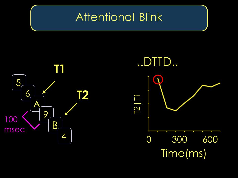 Attentional Blink Time(ms) T2|T1 3006000 T1 T2 100 msec 5 6 A 9 B 4..DTTD..