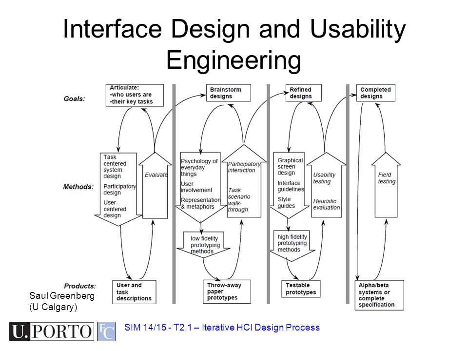 Interface Design and Usability Engineering SIM 14/15 - T2.1 – Iterative HCI Design Process Saul Greenberg (U Calgary)