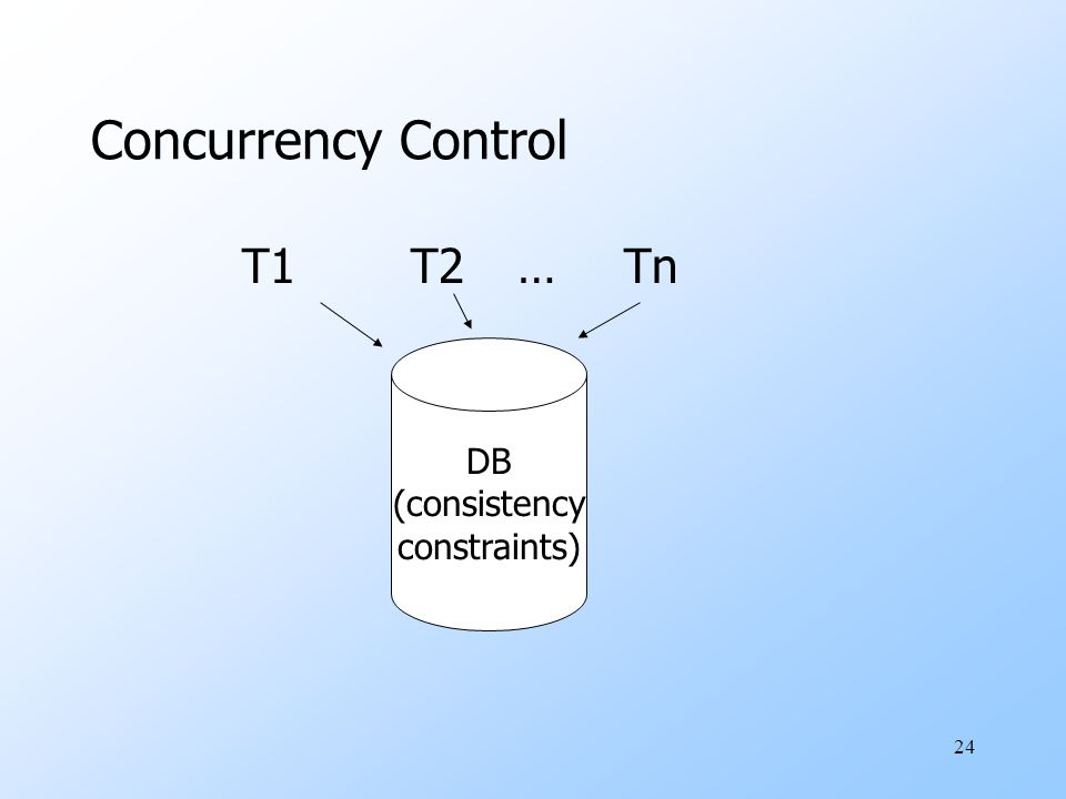 24 Concurrency Control T1T2…Tn DB (consistency constraints)