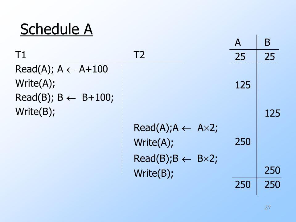 27 Schedule A T1T2 Read(A); A  A+100 Write(A); Read(B); B  B+100; Write(B); Read(A);A  A  2; Write(A); Read(B);B  B  2; Write(B); AB25 125 250 250