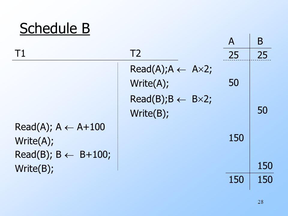 28 Schedule B T1T2 Read(A);A  A  2; Write(A); Read(B);B  B  2; Write(B); Read(A); A  A+100 Write(A); Read(B); B  B+100; Write(B); AB25 50 150 150