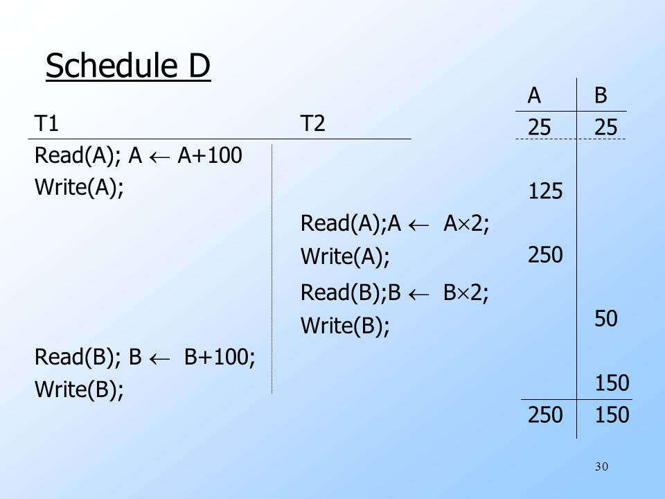 30 Schedule D T1T2 Read(A); A  A+100 Write(A); Read(A);A  A  2; Write(A); Read(B);B  B  2; Write(B); Read(B); B  B+100; Write(B); AB25 125 250 50 150 250150