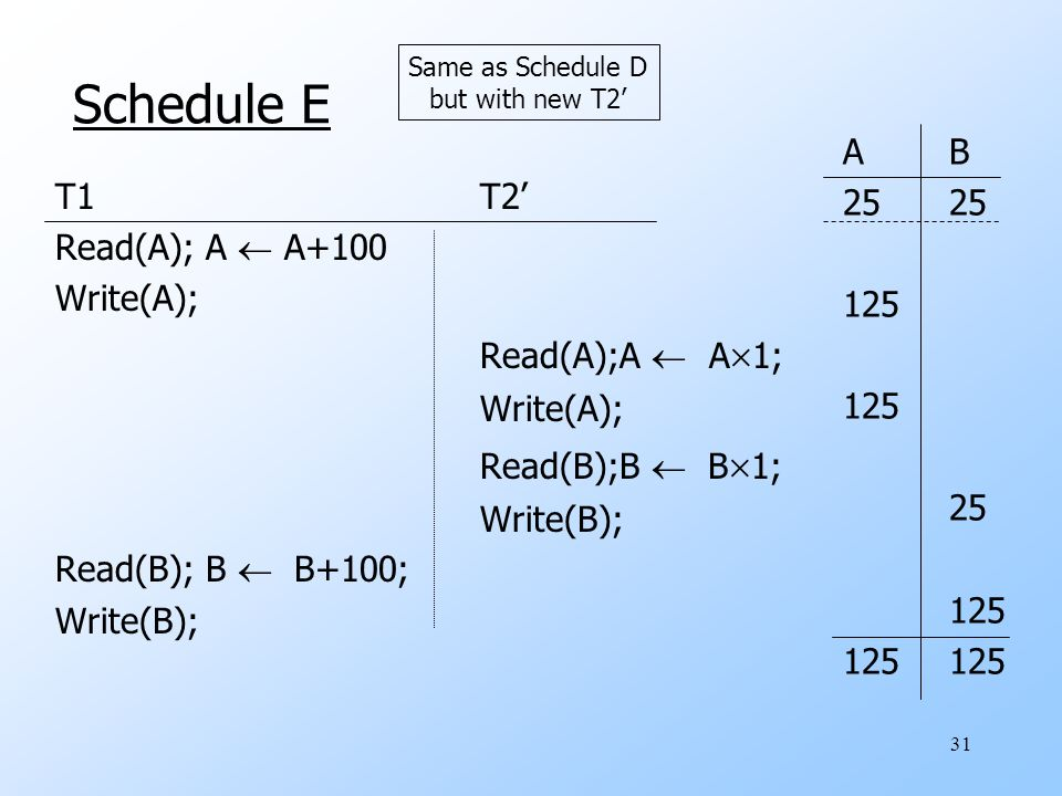 31 Schedule E T1T2' Read(A); A  A+100 Write(A); Read(A);A  A  1; Write(A); Read(B);B  B  1; Write(B); Read(B); B  B+100; Write(B); AB25 125 25 125125 Same as Schedule D but with new T2'