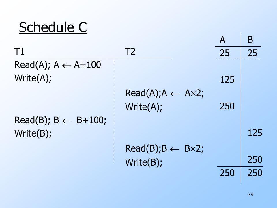 39 Schedule C T1T2 Read(A); A  A+100 Write(A); Read(A);A  A  2; Write(A); Read(B); B  B+100; Write(B); Read(B);B  B  2; Write(B); AB25 125 250 125 250250