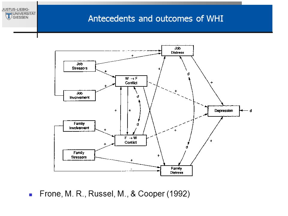 Antecedents and outcomes of WHI Frone, M. R., Russel, M., & Cooper (1992)