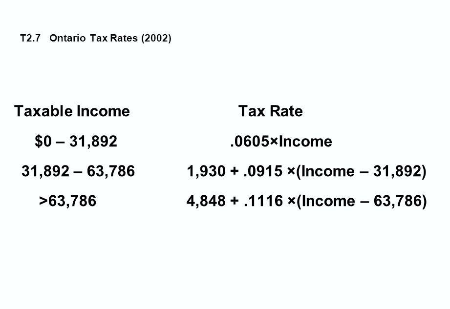 T2.7 Ontario Tax Rates (2002) Taxable Income Tax Rate $0 – 31,892.0605×Income 31,892 – 63,786 1,930 +.0915 ×(Income – 31,892) >63,786 4,848 +.1116 ×(Income – 63,786)