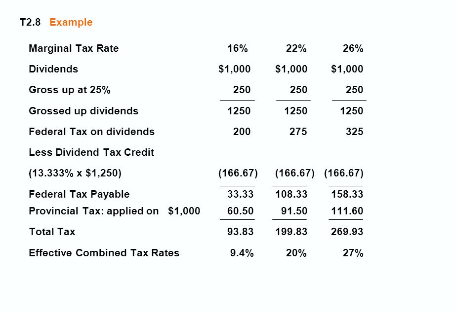 T2.8 Example Marginal Tax Rate 16%22%26% Dividends$1,000$1,000$1,000 Gross up at 25% 250250250 Grossed up dividends 1250 1250 1250 Federal Tax on dividends 200 275 325 Less Dividend Tax Credit (13.333% x $1,250)(166.67) (166.67)(166.67) Federal Tax Payable 33.33108.33158.33 Provincial Tax: applied on $1,000 60.5091.50111.60 Total Tax 93.83199.83269.93 Effective Combined Tax Rates 9.4%20%27%