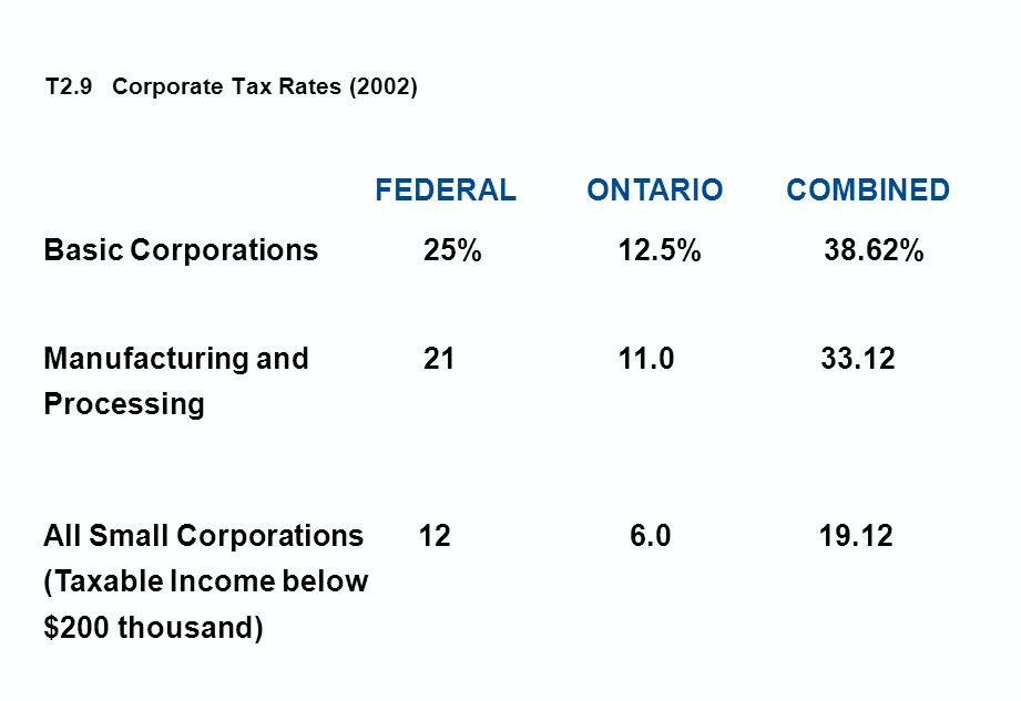 T2.9 Corporate Tax Rates (2002) FEDERAL ONTARIO COMBINED Basic Corporations 25% 12.5% 38.62% Manufacturing and 21 11.0 33.12 Processing All Small Corporations 12 6.0 19.12 (Taxable Income below $200 thousand)