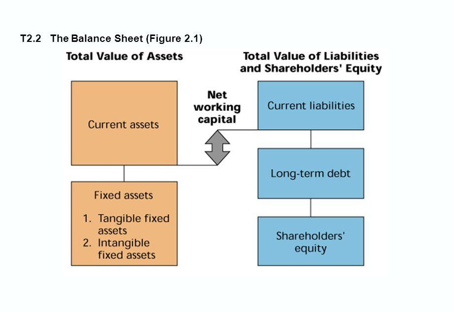 T2.2 The Balance Sheet (Figure 2.1)