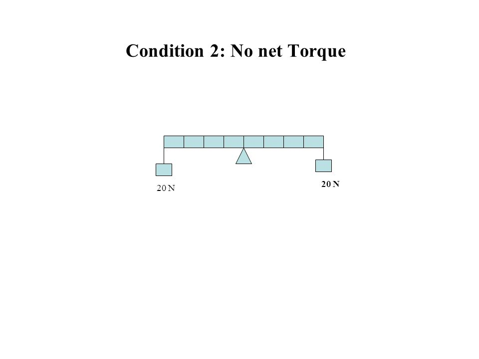 Condition 2: No net Torque 20 N