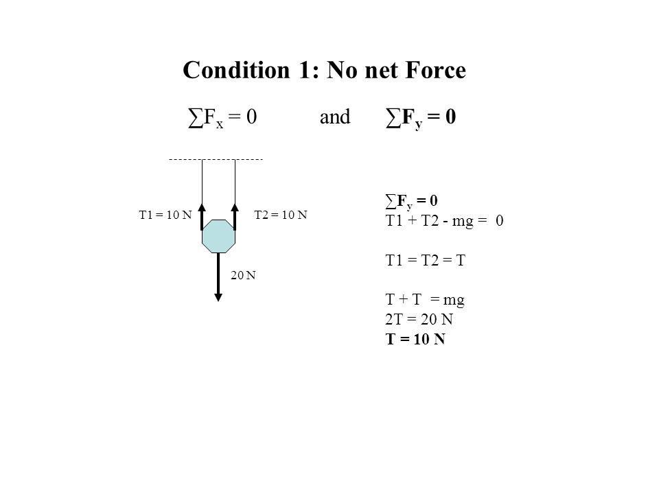 Condition 1: No net Force ∑F x = 0and∑F y = 0 ∑F y = 0 T1 + T2 - mg = 0 T1 = T2 = T T + T = mg 2T = 20 N T = 10 N T1 = 10 N 20 N T2 = 10 N
