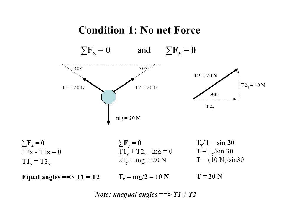 Condition 1: No net Force ∑F x = 0and∑F y = 0 30° mg = 20 N T1 = 20 NT2 = 20 N ∑F y = 0 T1 y + T2 y - mg = 0 2T y = mg = 20 N T y = mg/2 = 10 N T2 = 2