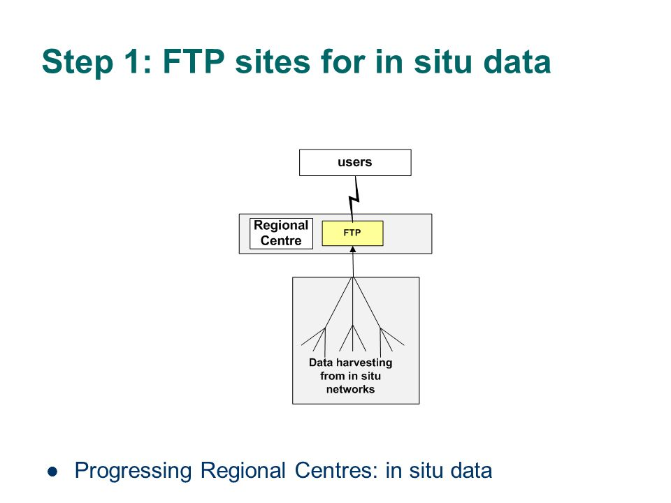 Step 1: FTP sites for in situ data Progressing Regional Centres: in situ data
