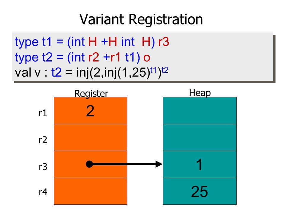 type t1 = (int H +H int H) r3 type t2 = (int r2 +r1 t1) o val v : t2 = inj(2,inj(1,25) t1 ) t2 type t1 = (int H +H int H) r3 type t2 = (int r2 +r1 t1) o val v : t2 = inj(2,inj(1,25) t1 ) t2 2 Heap Register 1 25 r1 r2 r3 r4 Variant Registration