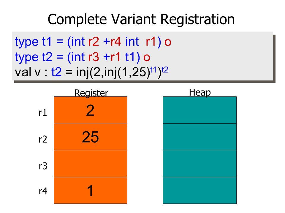type t1 = (int r2 +r4 int r1) o type t2 = (int r3 +r1 t1) o val v : t2 = inj(2,inj(1,25) t1 ) t2 type t1 = (int r2 +r4 int r1) o type t2 = (int r3 +r1 t1) o val v : t2 = inj(2,inj(1,25) t1 ) t2 2 Heap Register 25 1 r1 r2 r3 r4 Complete Variant Registration