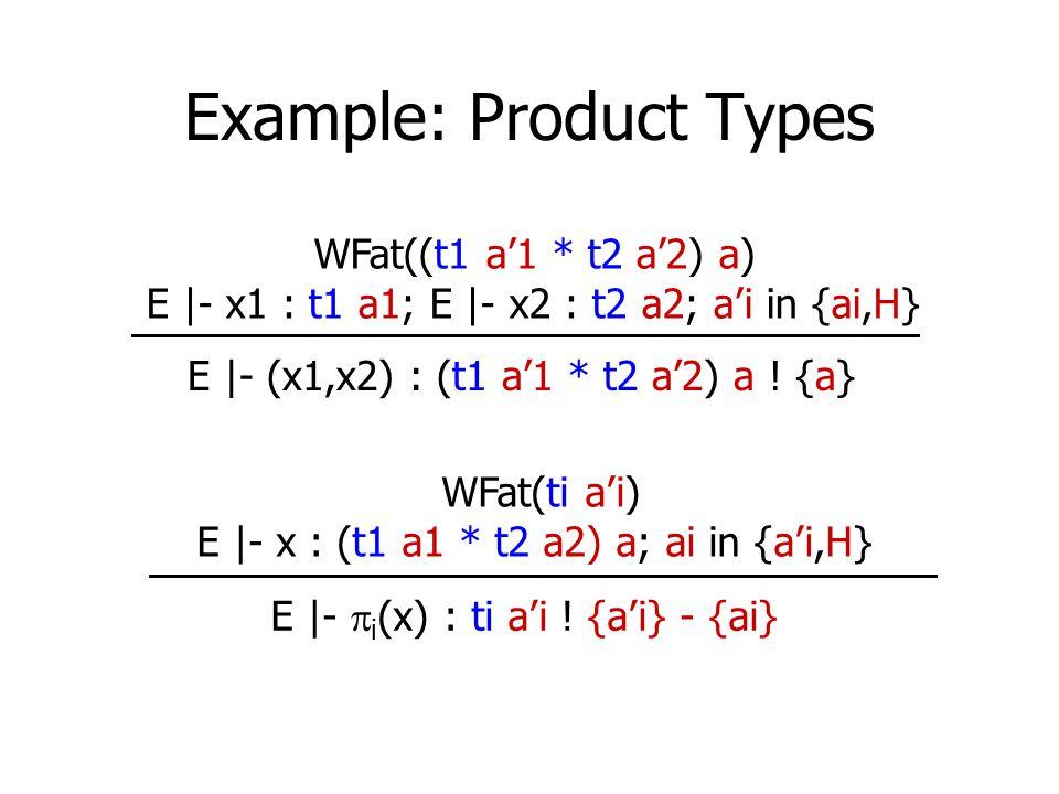 Example: Product Types E |- (x1,x2) : (t1 a'1 * t2 a'2) a ! {a} WFat((t1 a'1 * t2 a'2) a) E |- x1 : t1 a1; E |- x2 : t2 a2; a'i in {ai,H} E |-  i (x)