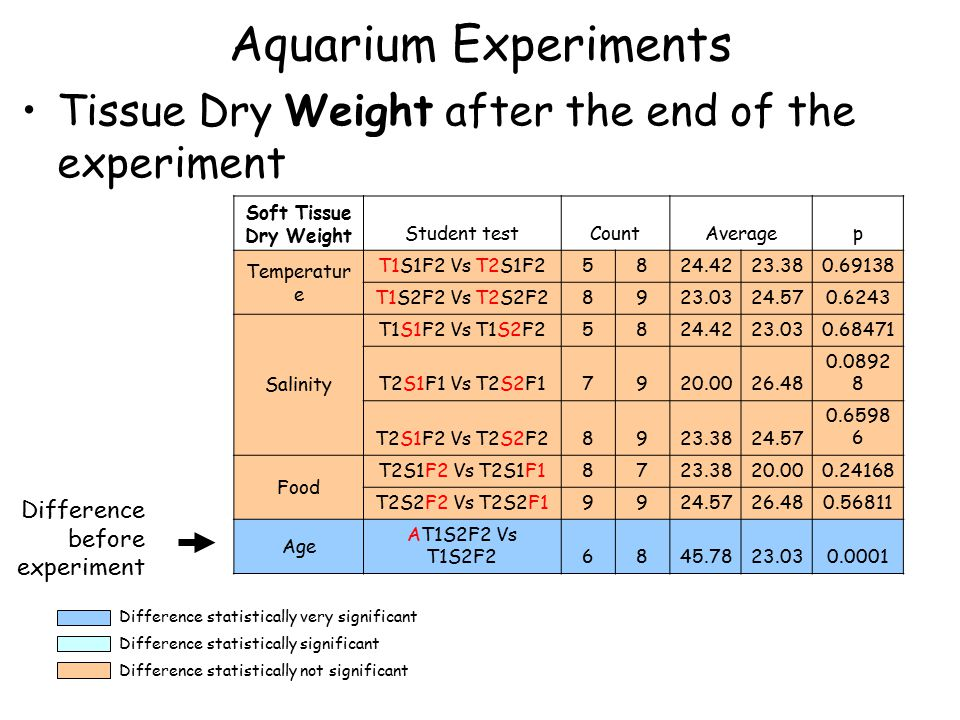 Aquarium Experiments Tissue Dry Weight after the end of the experiment Soft Tissue Dry Weight Student testCountAveragep Temperatur e T1S1F2 Vs T2S1F25824.4223.380.69138 T1S2F2 Vs T2S2F28923.0324.570.6243 Salinity T1S1F2 Vs T1S2F25824.4223.030.68471 T2S1F1 Vs T2S2F17920.0026.48 0.0892 8 T2S1F2 Vs T2S2F28923.3824.57 0.6598 6 Food T2S1F2 Vs T2S1F18723.3820.000.24168 T2S2F2 Vs T2S2F19924.5726.480.56811 Age AT1S2F2 Vs T1S2F26845.7823.030.0001 Difference statistically very significant Difference statistically significant Difference statistically not significant Difference before experiment