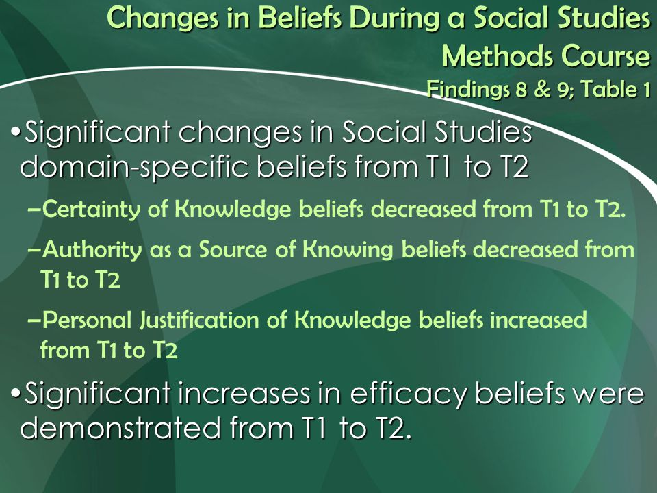 Changes in Beliefs During a Social Studies Methods Course Findings 8 & 9; Table 1 Significant changes in Social Studies domain-specific beliefs from T1 to T2Significant changes in Social Studies domain-specific beliefs from T1 to T2 –Certainty of Knowledge beliefs decreased from T1 to T2.