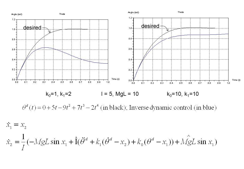 k 0 =1, k 1 =2k 0 =10, k 1 =10I = 5, MgL = 10 desired