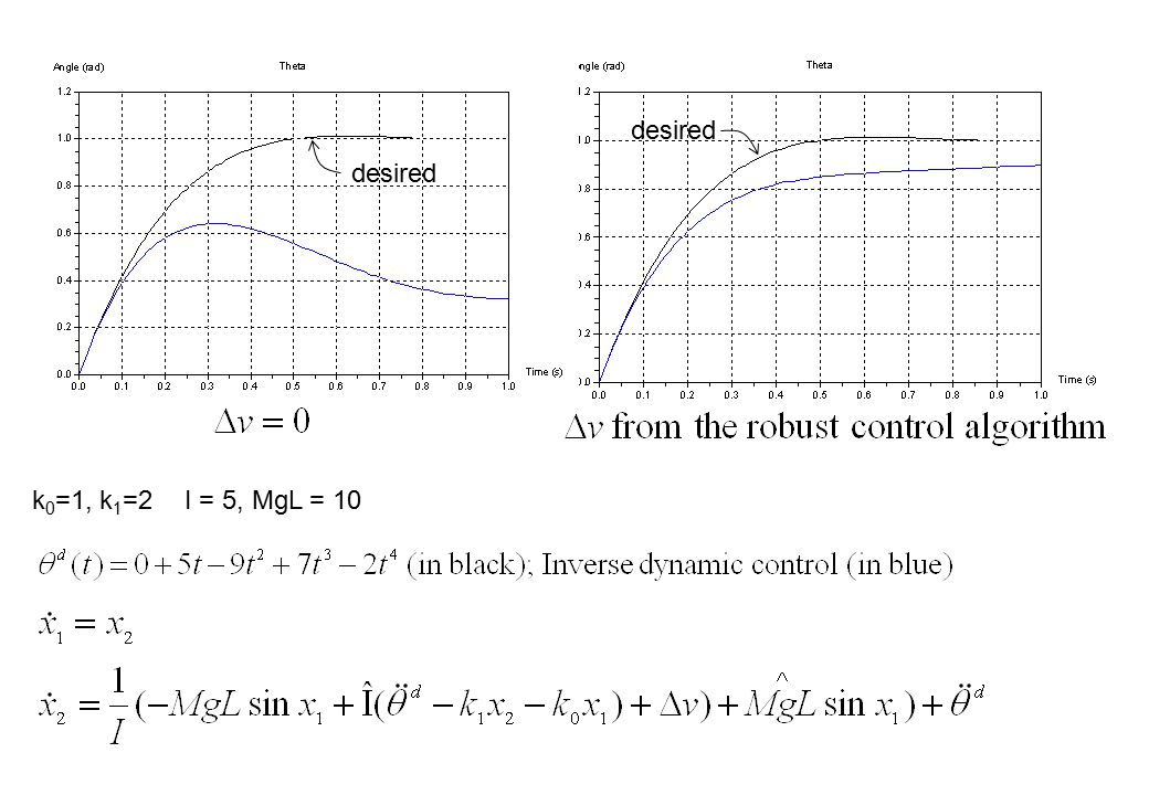 k 0 =1, k 1 =2I = 5, MgL = 10 desired